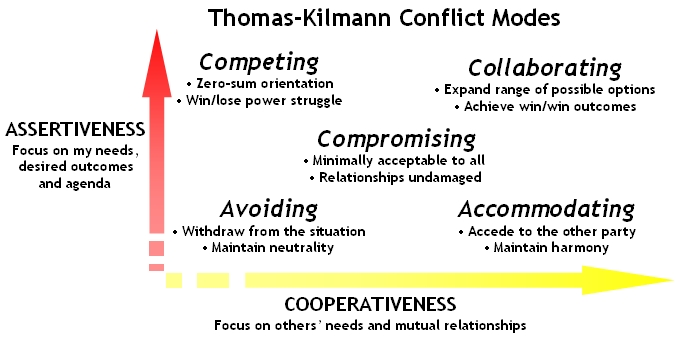the accommodating conflict style is appropriate when